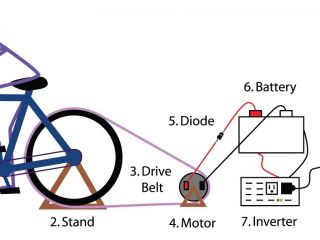 Bicycle Generating Electricity