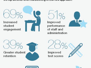 pros-personalized-learning-320x240
